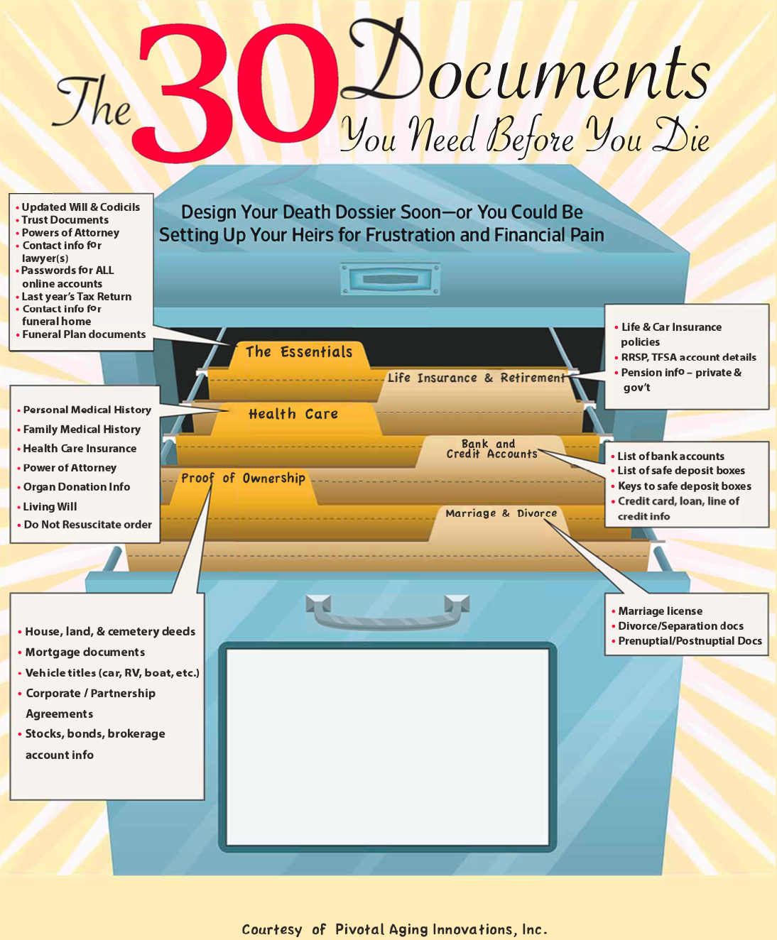 30 Documents You Need Before You Die